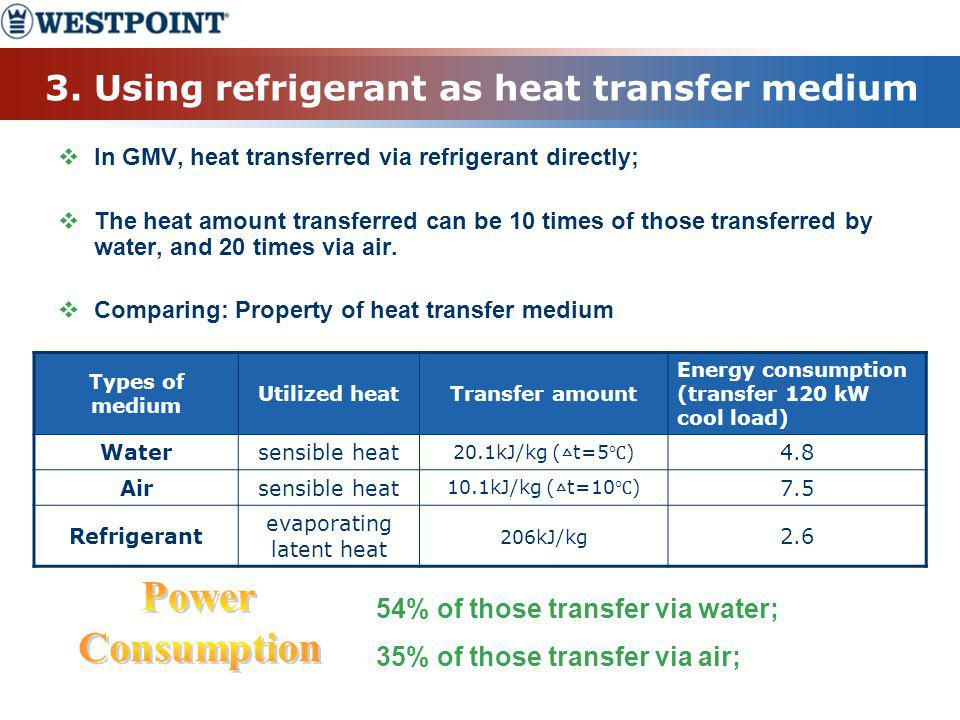 3. Using refrigerant as heat transfer medium