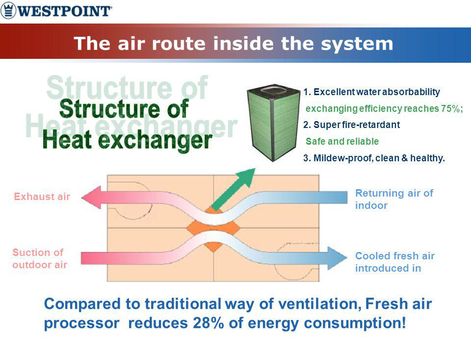 The air route inside the system