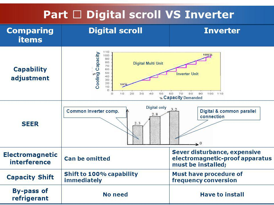 Part Ⅳ Digital scroll VS Inverter