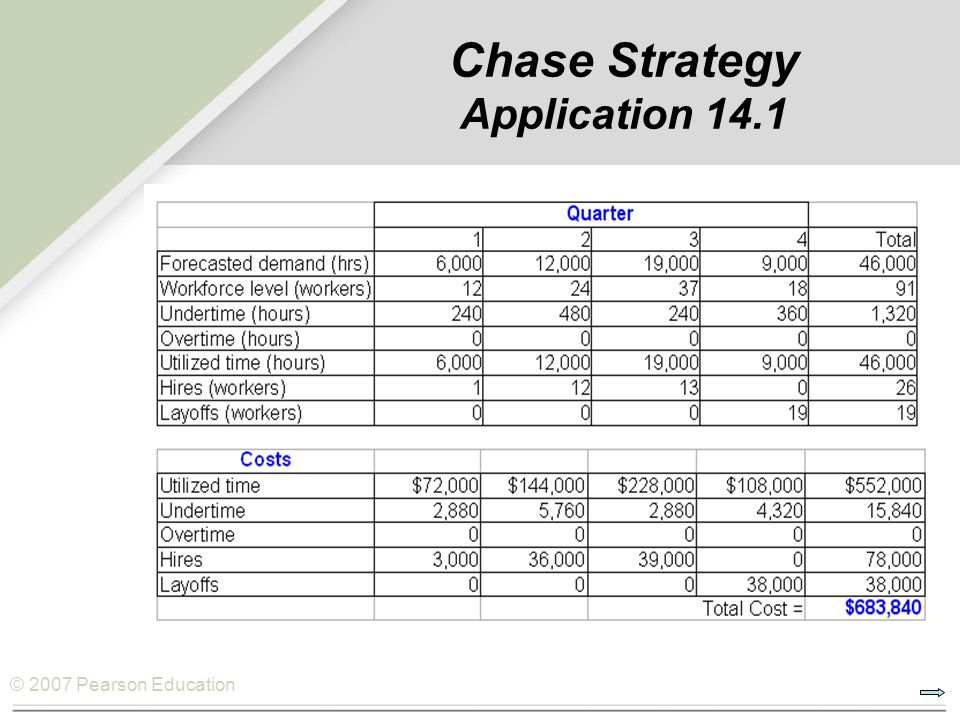 Chase Strategy Application 14.1