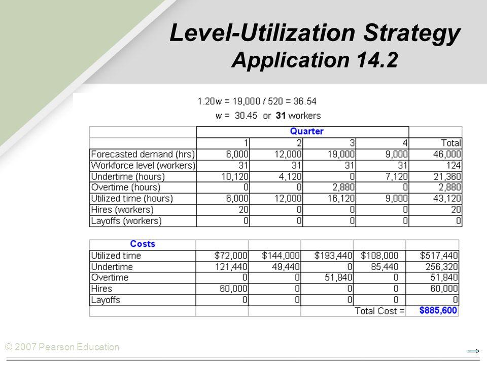 Level-Utilization Strategy Application 14.2