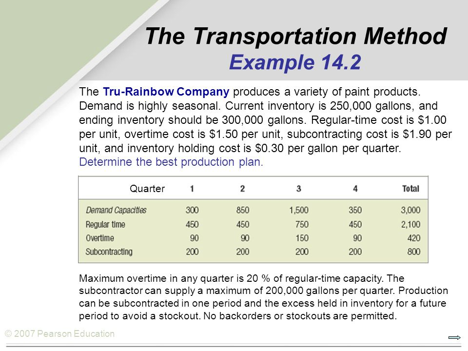 The Transportation Method Example 14.2
