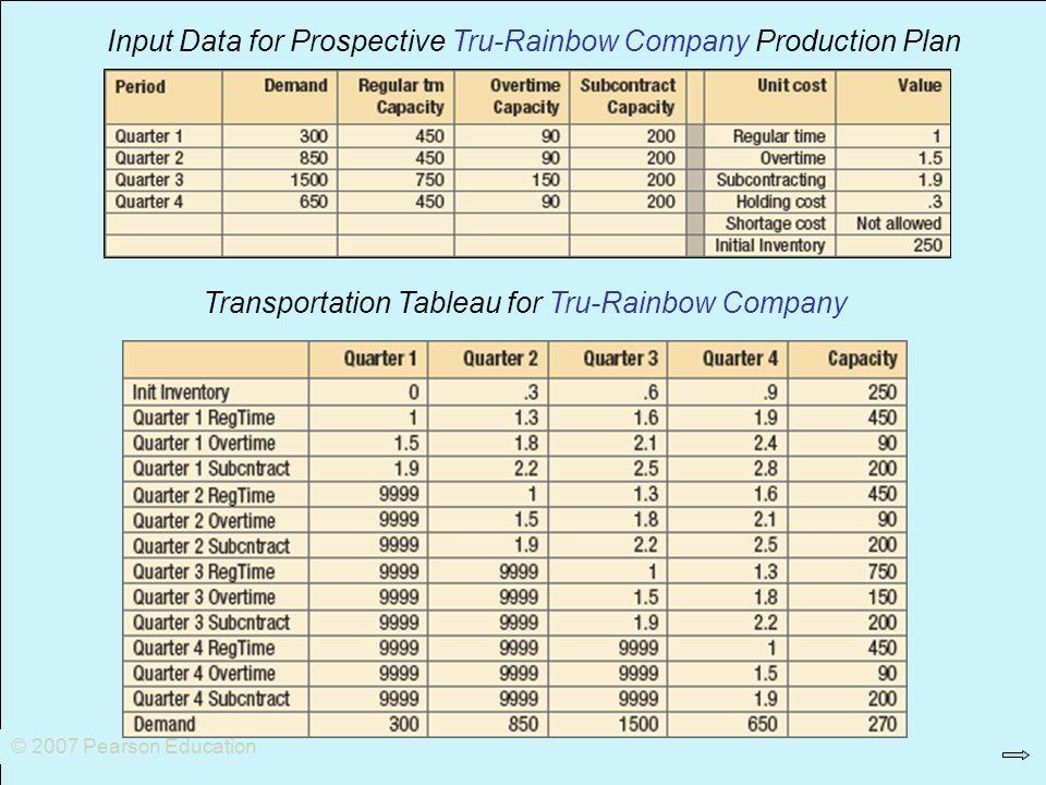 Input Data for Prospective Tru-Rainbow Company Production Plan