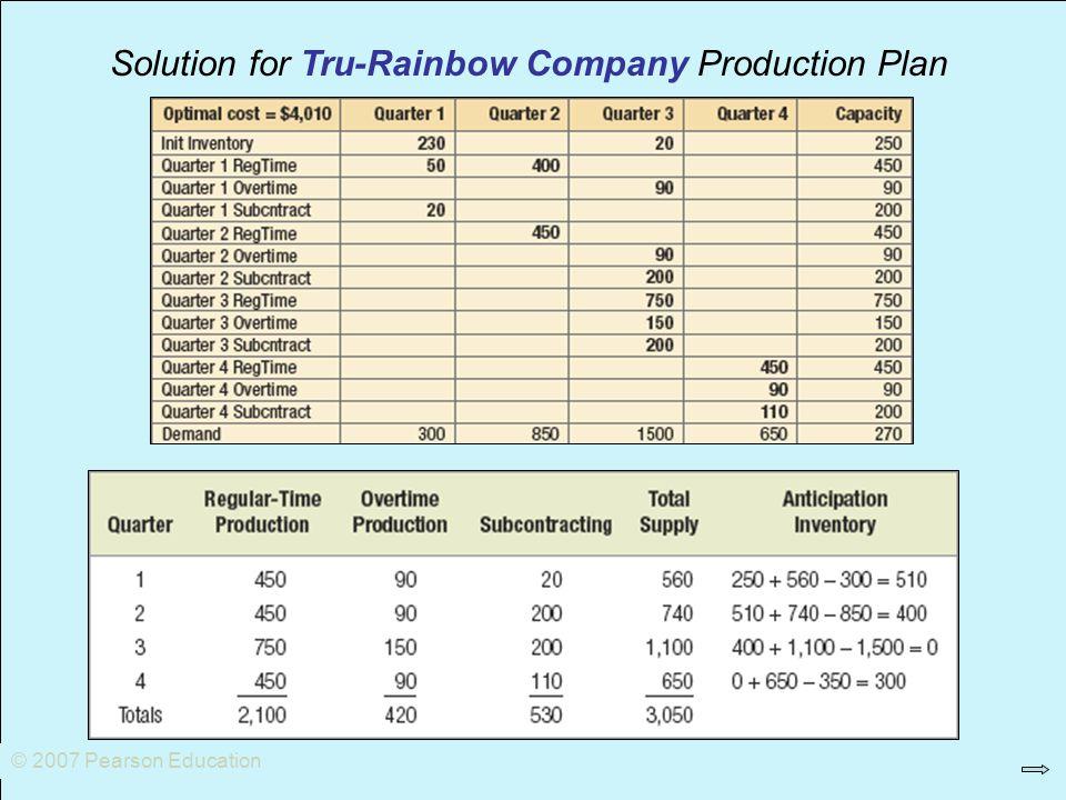 Solution for Tru-Rainbow Company Production Plan