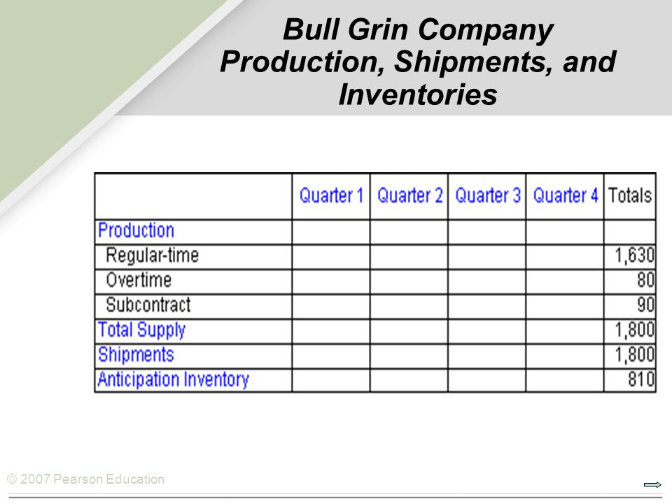 Bull Grin Company Production, Shipments, and Inventories