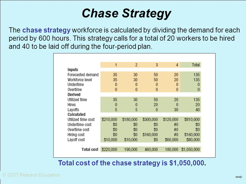 © 2007 Pearson Education Chase Strategy.