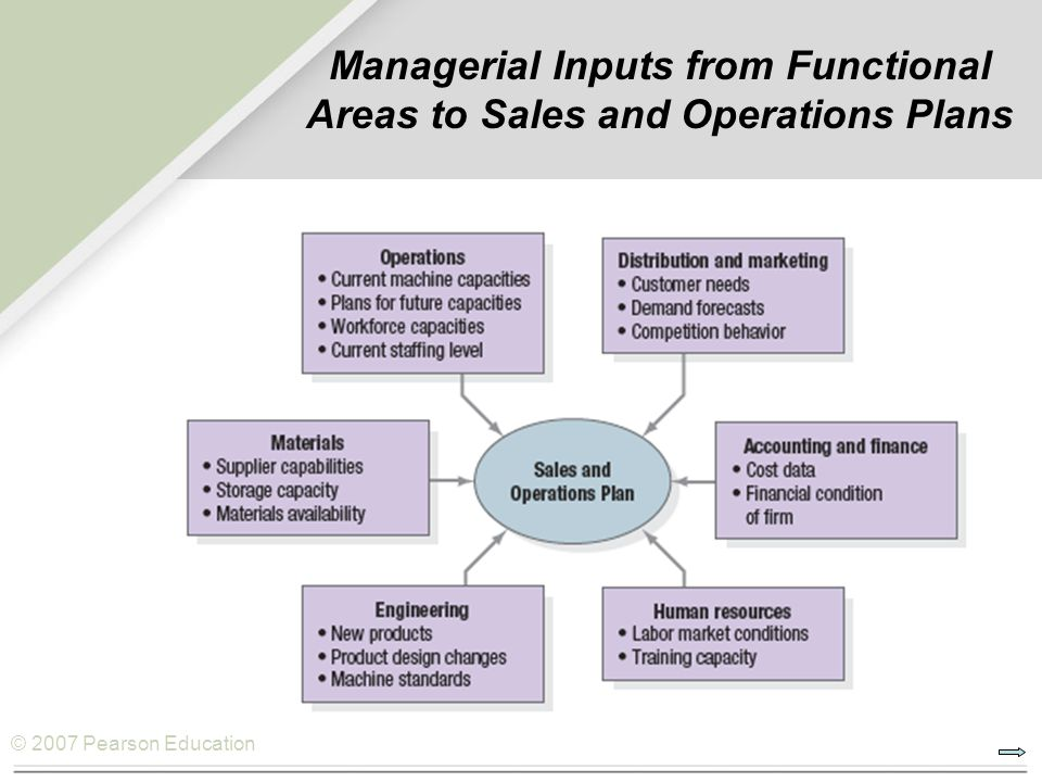 functional areas of operations management The it operations sub-areas defined above along with shared functions between it operations and it applications, are one way of organizing the operations group in an overall it organization different it organizations will organize their departments in different ways, depending on their own needs and resources.