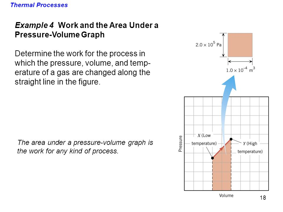 Example 4 Work and the Area Under a Pressure-Volume Graph