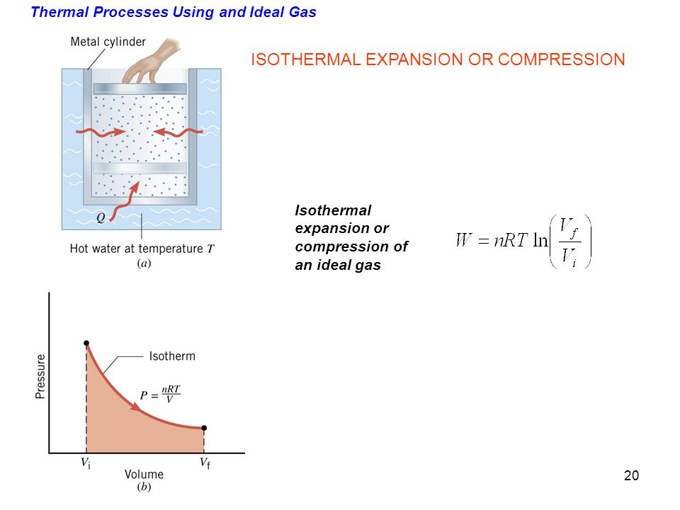 Thermal Processes Using and Ideal Gas