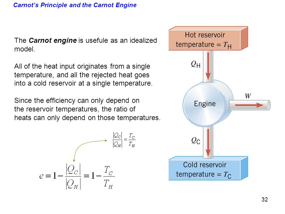 Carnot's Principle and the Carnot Engine