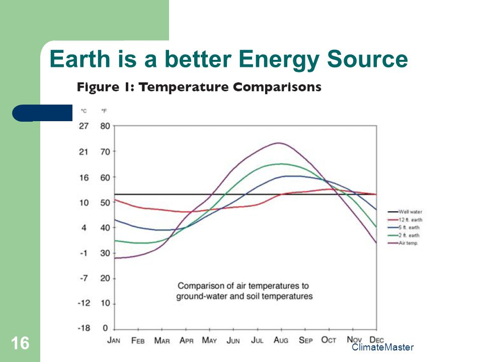Earth is a better Energy Source