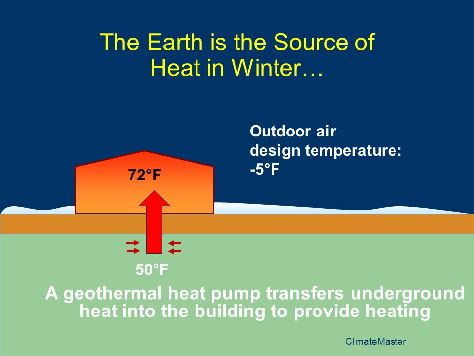 The Earth is the Source of Heat in Winter…