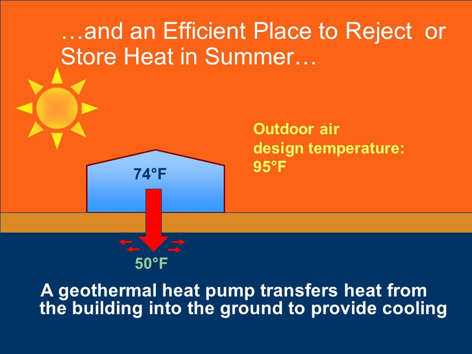 …and an Efficient Place to Reject or Store Heat in Summer…