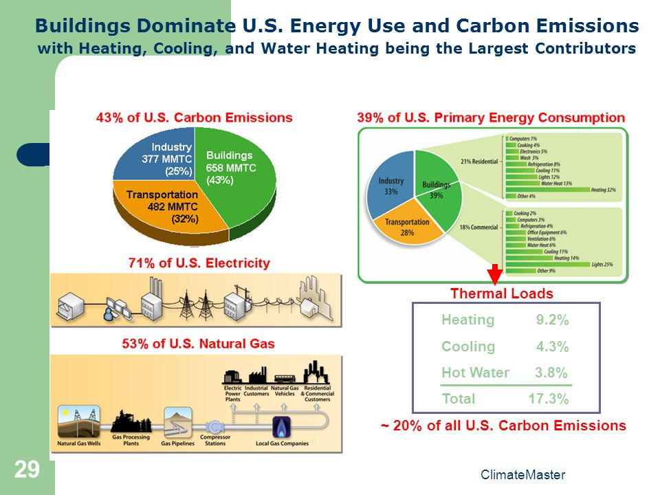 Buildings Dominate U.S. Energy Use and Carbon Emissions