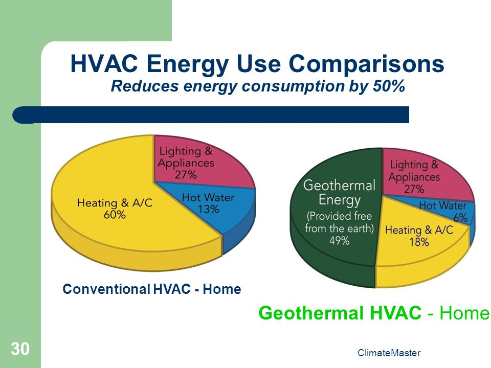 HVAC Energy Use Comparisons Reduces energy consumption by 50%