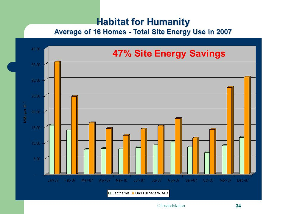 Average of 16 Homes - Total Site Energy Use in 2007
