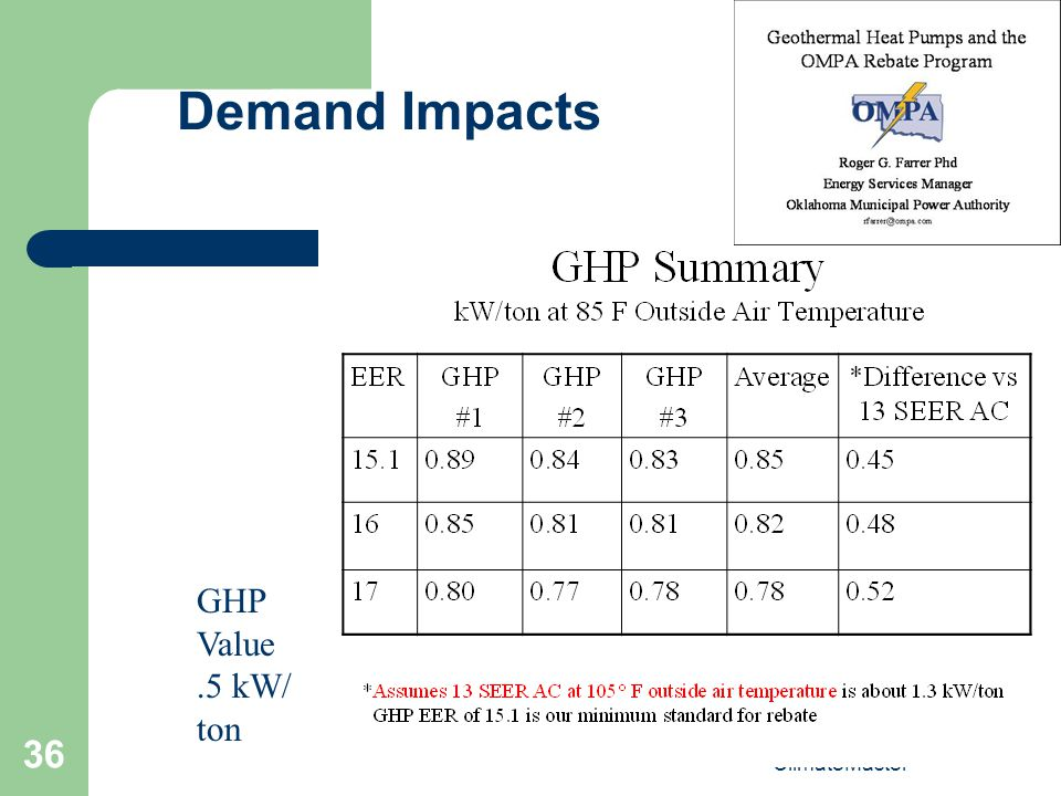 Demand Impacts GHP Value .5 kW/ ton ClimateMaster