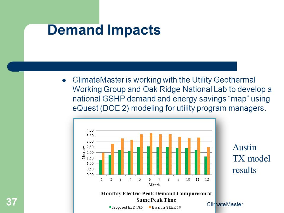Demand Impacts Austin TX model results