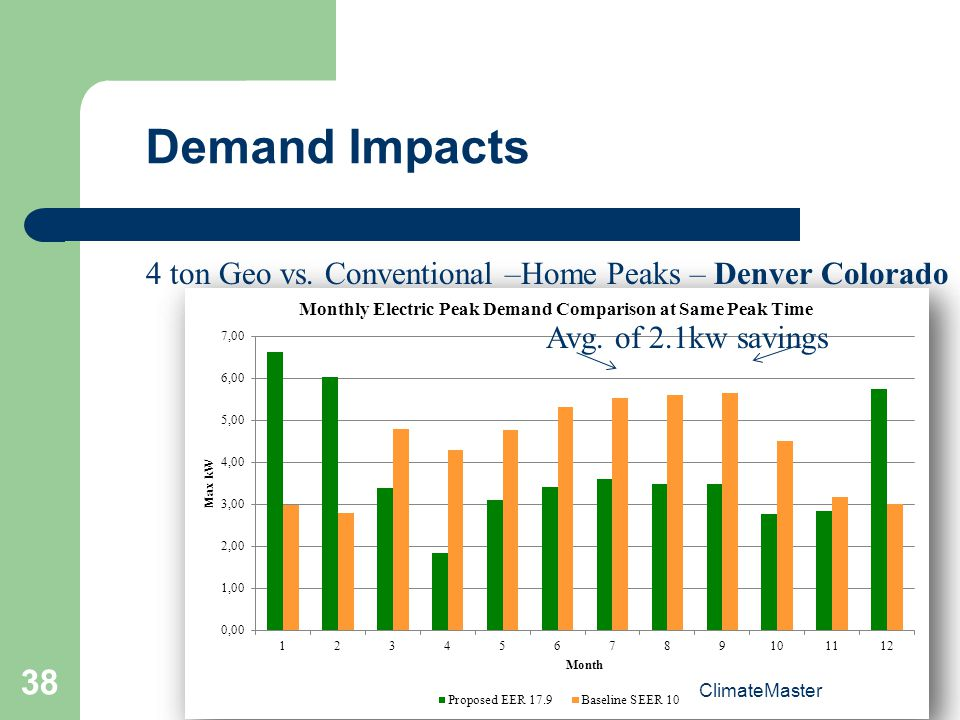 Demand Impacts 4 ton Geo vs. Conventional –Home Peaks – Denver Colorado.
