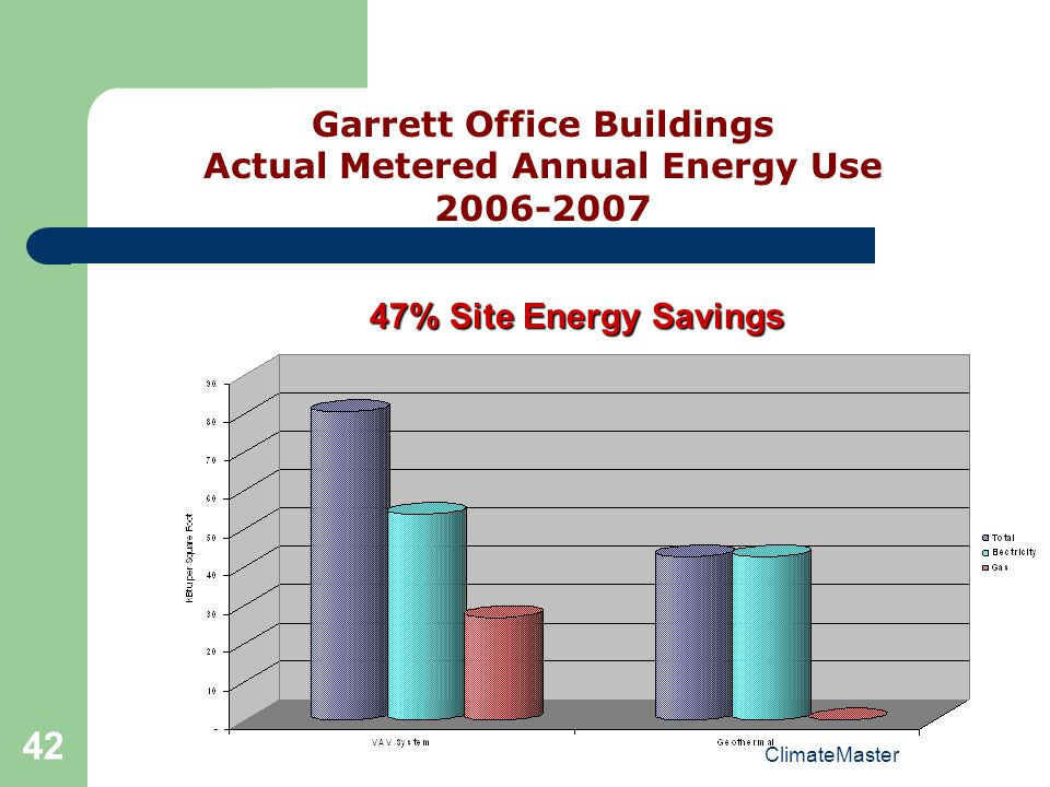Garrett Office Buildings Actual Metered Annual Energy Use 2006-2007