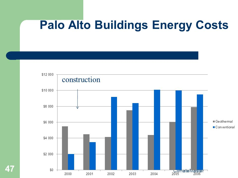 Palo Alto Buildings Energy Costs