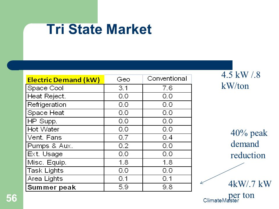 Tri State Market 4.5 kW /.8 kW/ton 40% peak demand reduction