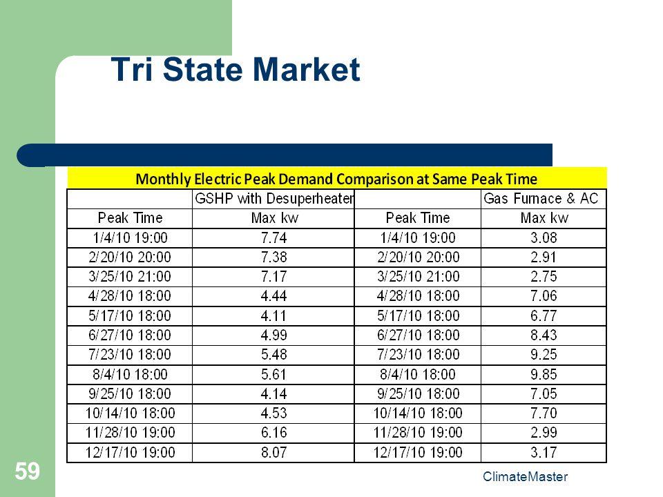 Tri State Market ClimateMaster