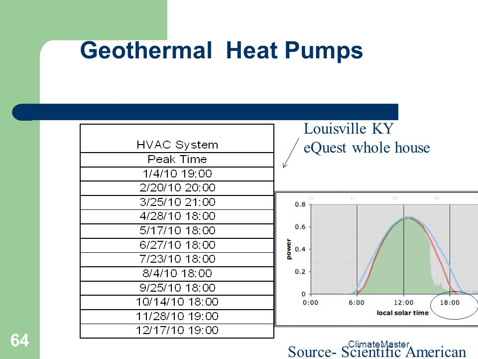 Geothermal Heat Pumps Louisville KY eQuest whole house