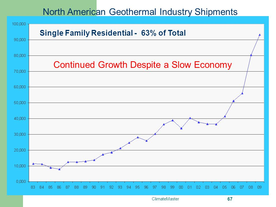 North American Geothermal Industry Shipments