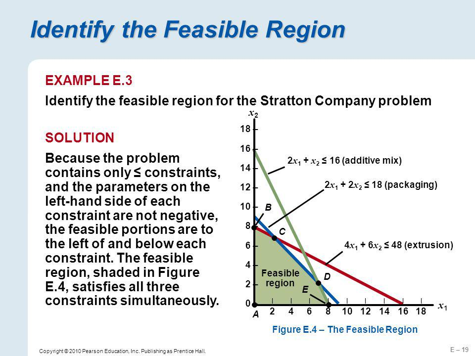 Identify the Feasible Region