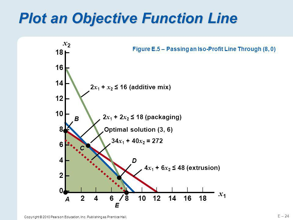 Plot an Objective Function Line