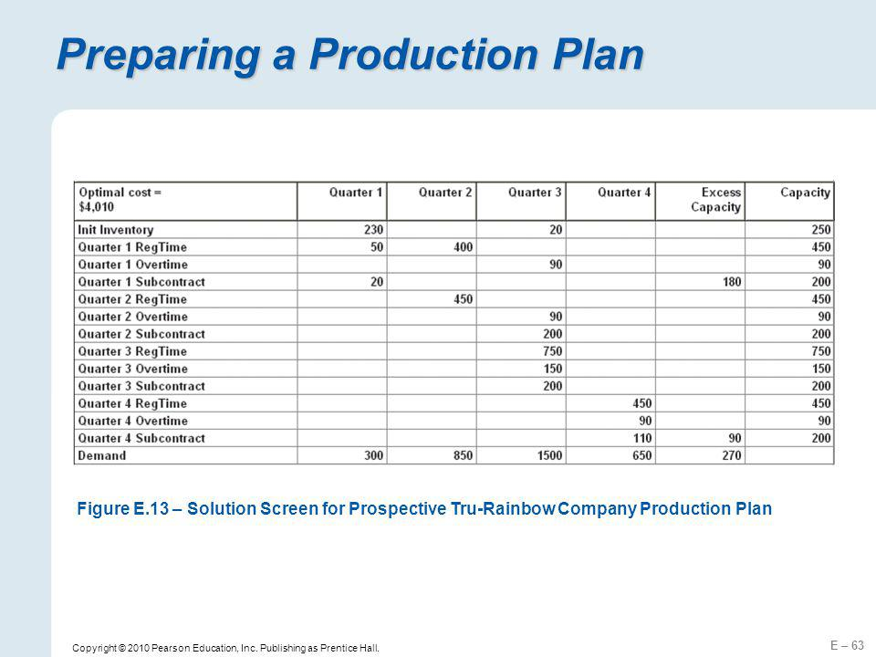 Preparing a Production Plan