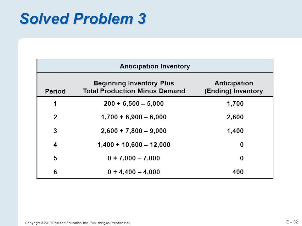 Solved Problem 3 Anticipation Inventory Period