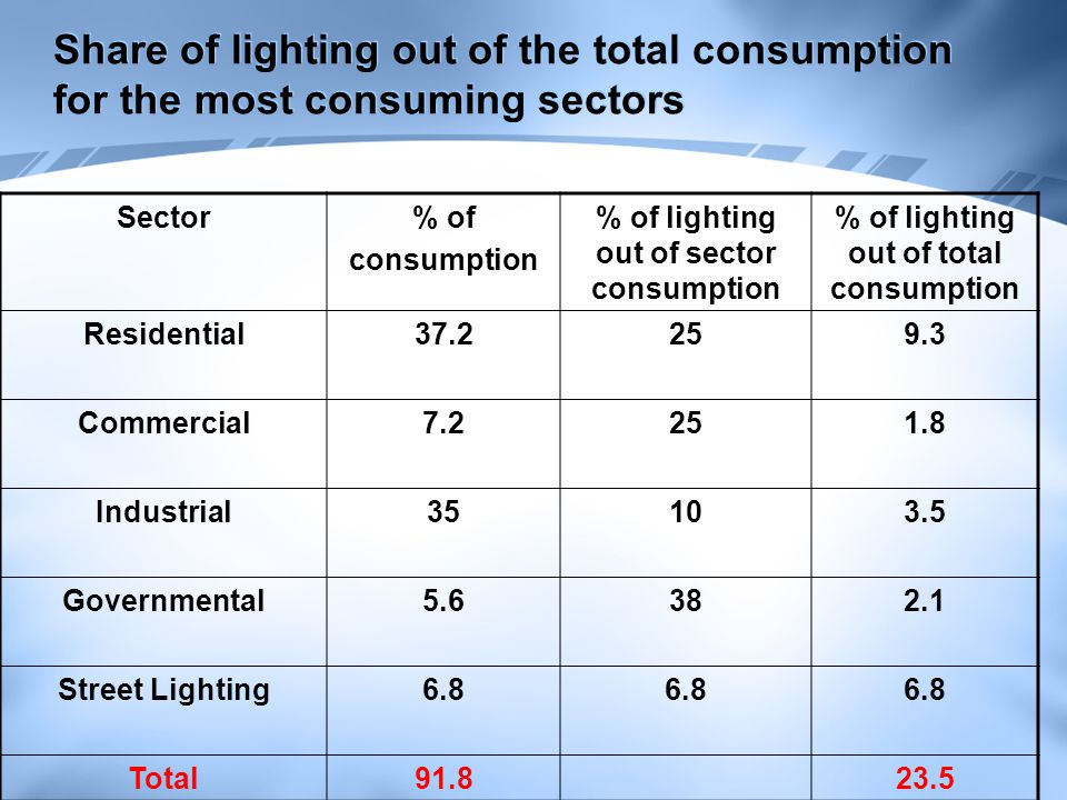 Share of lighting out of the total consumption for the most consuming sectors