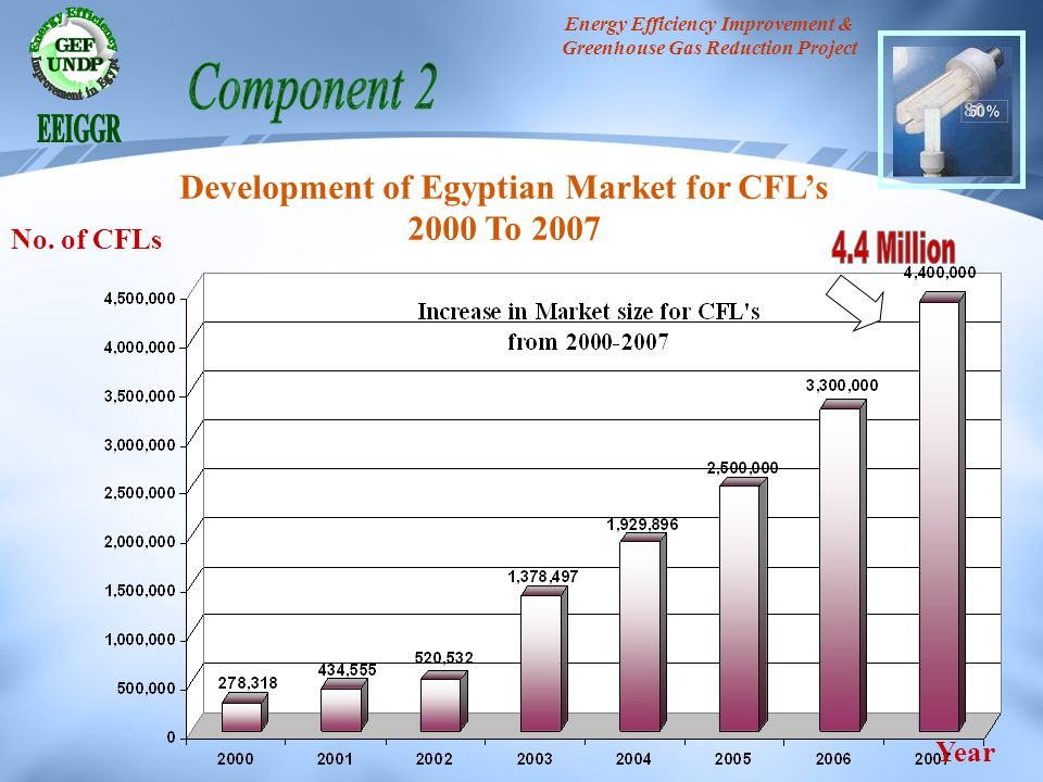 Component 2 4.4 Million Development of Egyptian Market for CFL's