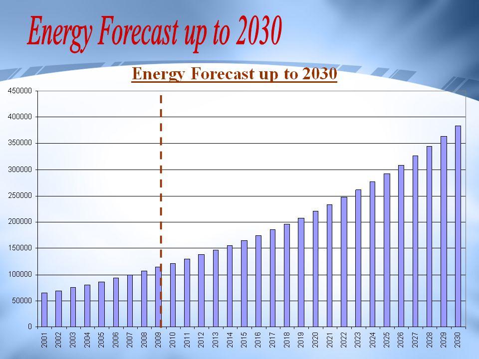 Energy Forecast up to 2030