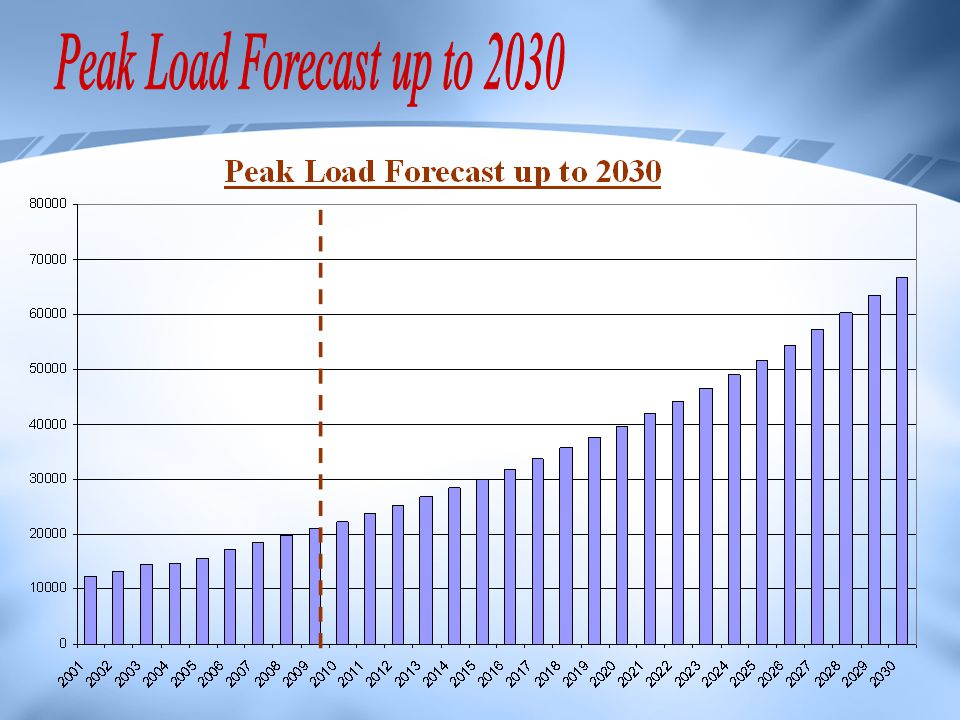 Peak Load Forecast up to 2030