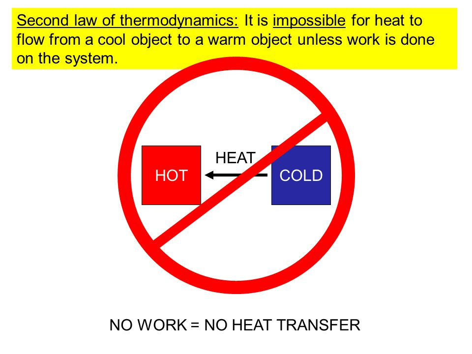 Second law of thermodynamics: It is impossible for heat to flow from a cool object to a warm object unless work is done on the system.