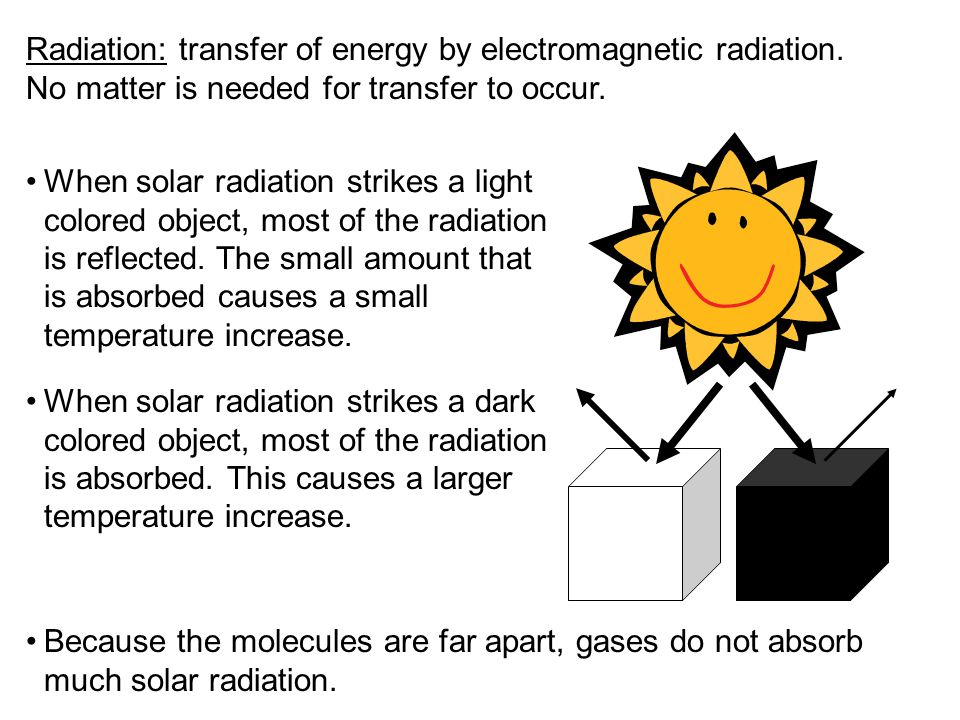 Radiation: transfer of energy by electromagnetic radiation