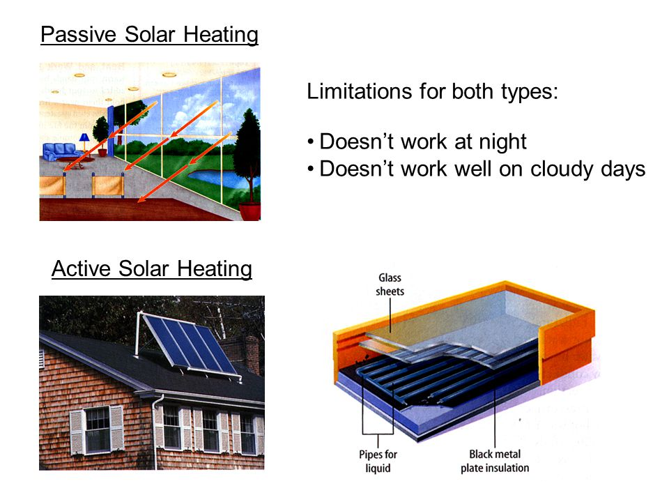 Passive Solar Heating Limitations for both types: Doesn't work at night. Doesn't work well on cloudy days.