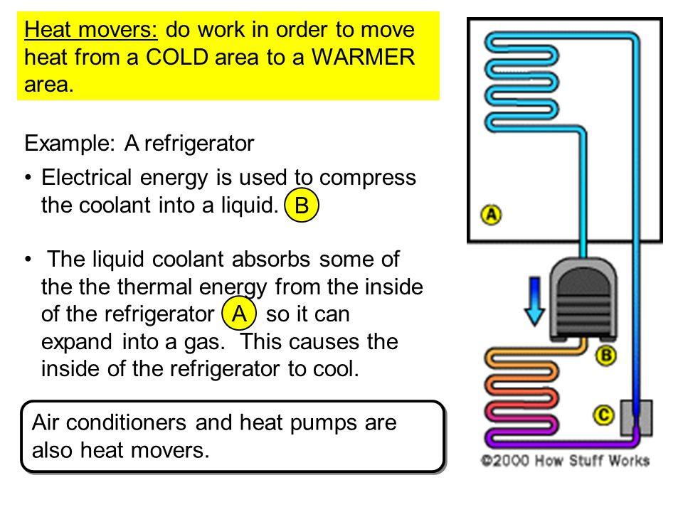 Heat movers: do work in order to move heat from a COLD area to a WARMER area.