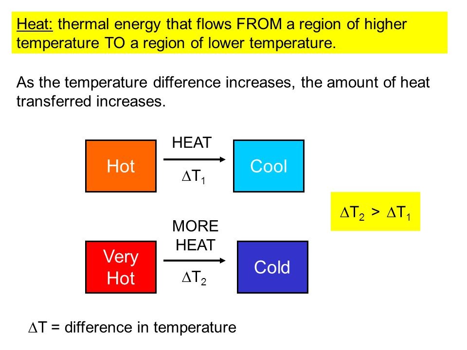 Heat: thermal energy that flows FROM a region of higher temperature TO a region of lower temperature.