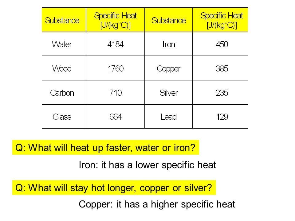 Q: What will heat up faster, water or iron