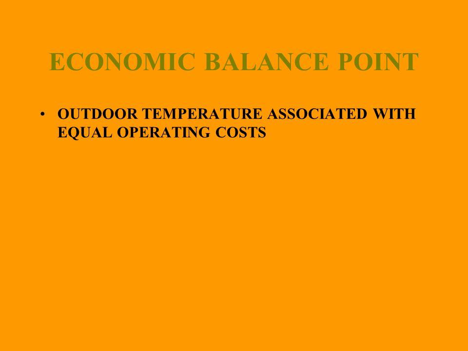 ECONOMIC BALANCE POINT