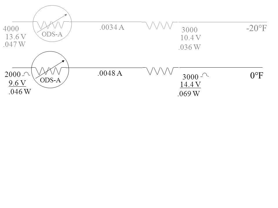 4000 .0034 A. -20°F. 3000. ODS-A. 13.6 V. 10.4 V. .047 W. .036 W. ODS-A. 2000. .0048 A. 0°F.