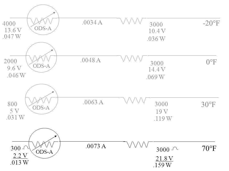 4000 .0034 A. -20°F. 3000. 13.6 V. ODS-A. 10.4 V. .047 W. .036 W. 2000. .0048 A. 0°F. 3000.