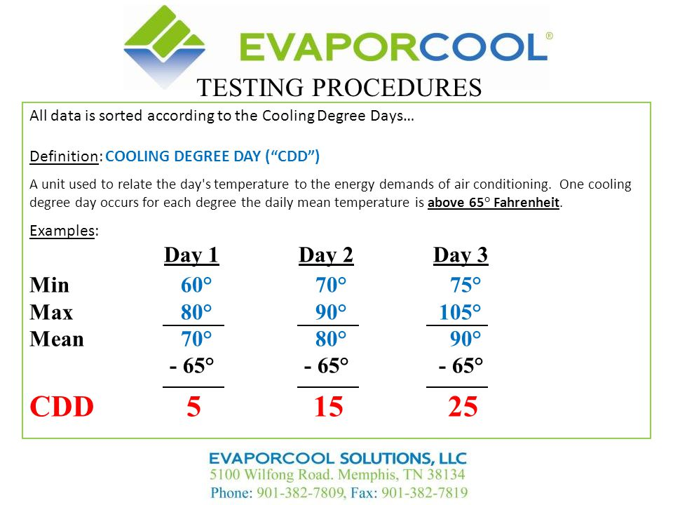 CDD 5 15 25 TESTING PROCEDURES Day 1 Day 2 Day 3 Min 60° 70° 75°