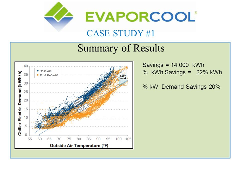 Summary of Results CASE STUDY #1 Savings = 14,000 kWh