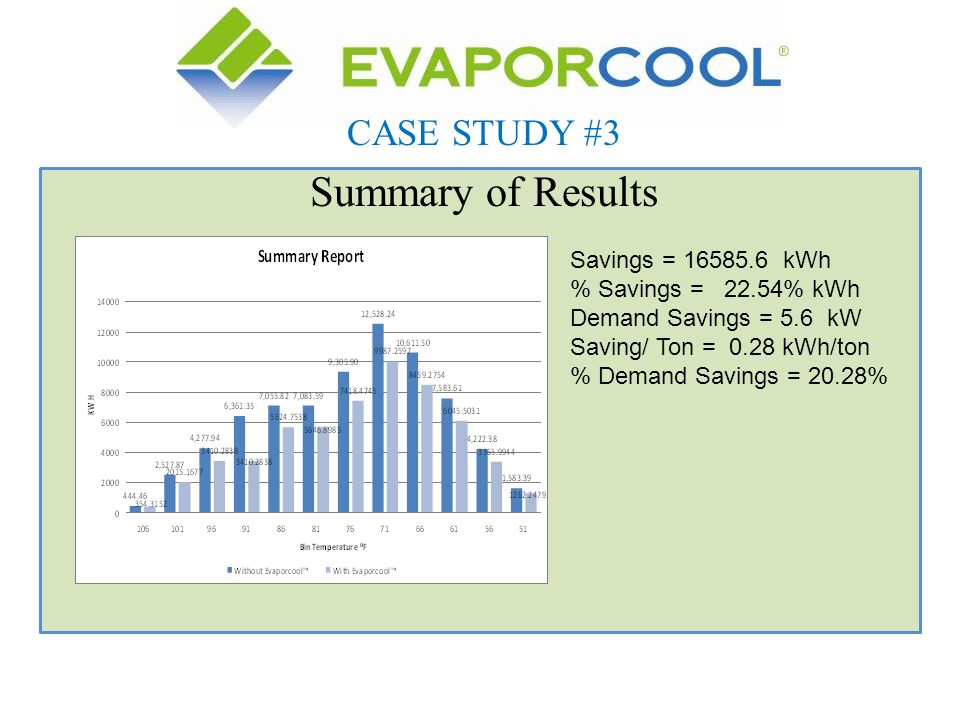Summary of Results CASE STUDY #3 Savings = 16585.6 kWh