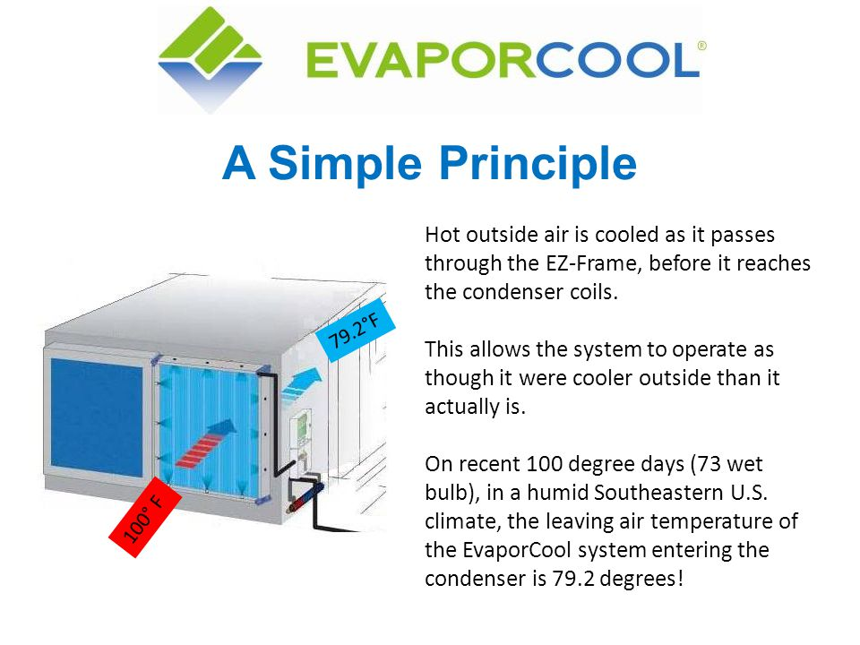 A Simple Principle Hot outside air is cooled as it passes through the EZ-Frame, before it reaches the condenser coils.